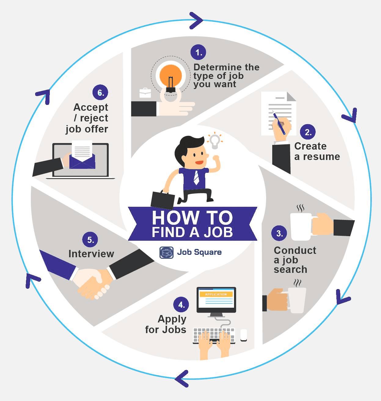JobSquare Job Process